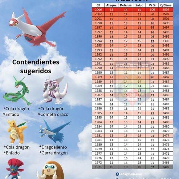 Tabla Iv y Mejores Atacantes contra Latias en Pokemon Go