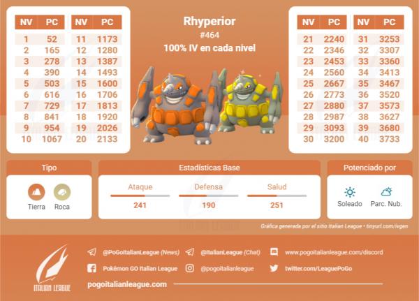 Tabla de IV que contiene todos los IV 100 % de cada nivel de Rhyperior en Pokemon Go