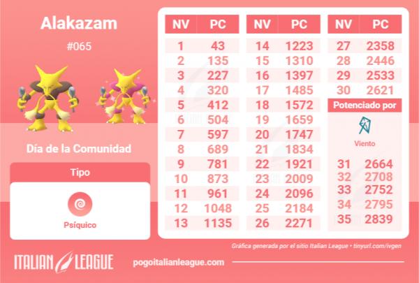 Tabla Alakazam 3