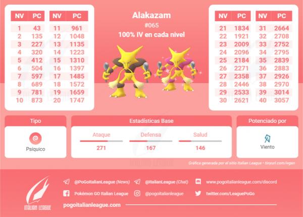 Tabla Alakazam 2