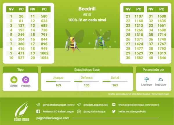 Tabla IV Beedrill Nivel 40 Pokemon Go