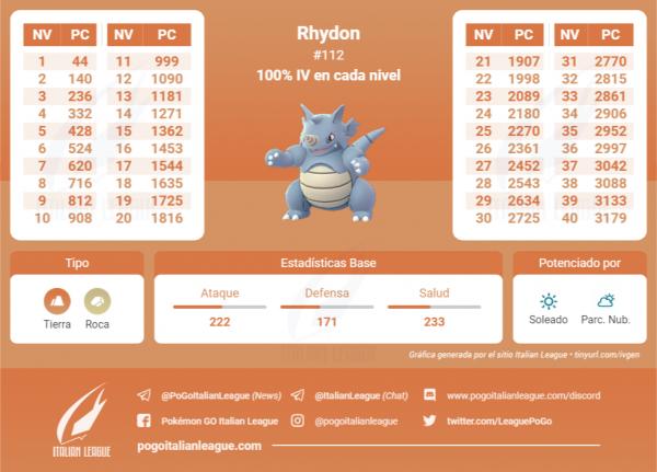 Tabla de IV que contiene todos los IV 100 % de cada nivel de Rhydon en Pokemon Go