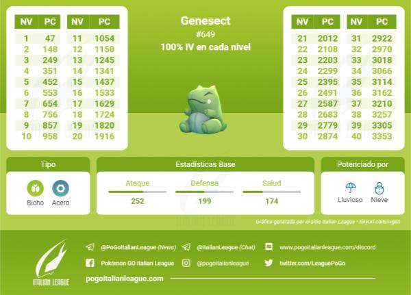 Tabla de IV que contiene todos los IV 100 % de cada nivel de Genesect en Pokemon Go