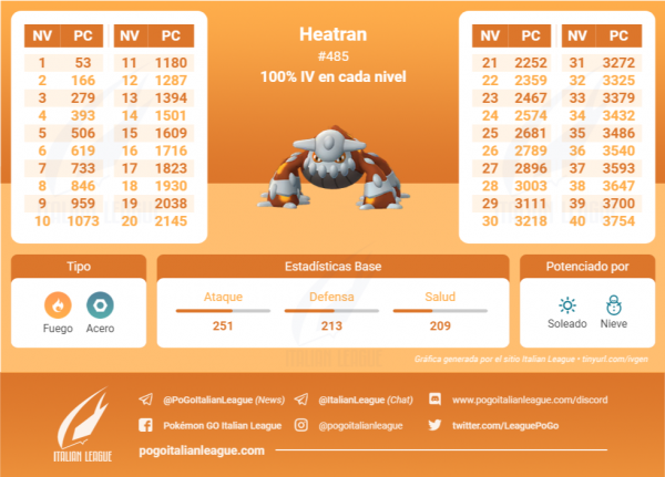 Tabla de IV que contiene todos los IV 100 % de cada nivel de Heatran en Pokemon Go