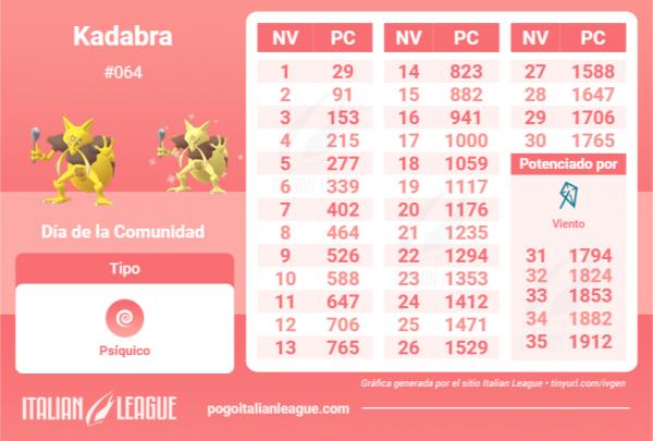 Tabla IV Kadabra