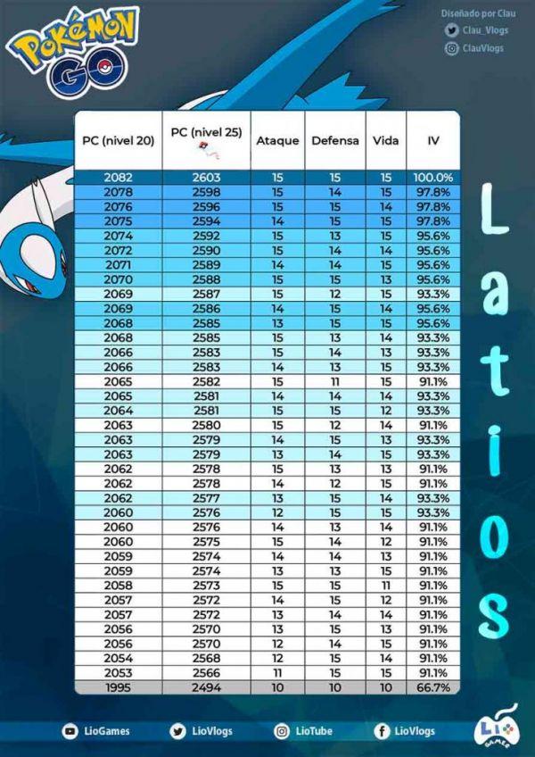 Tabla de Iv que contiene todos los IV de Latios