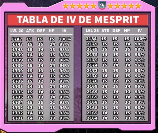 Tabla secundaria que muestra los IV de Mesprit