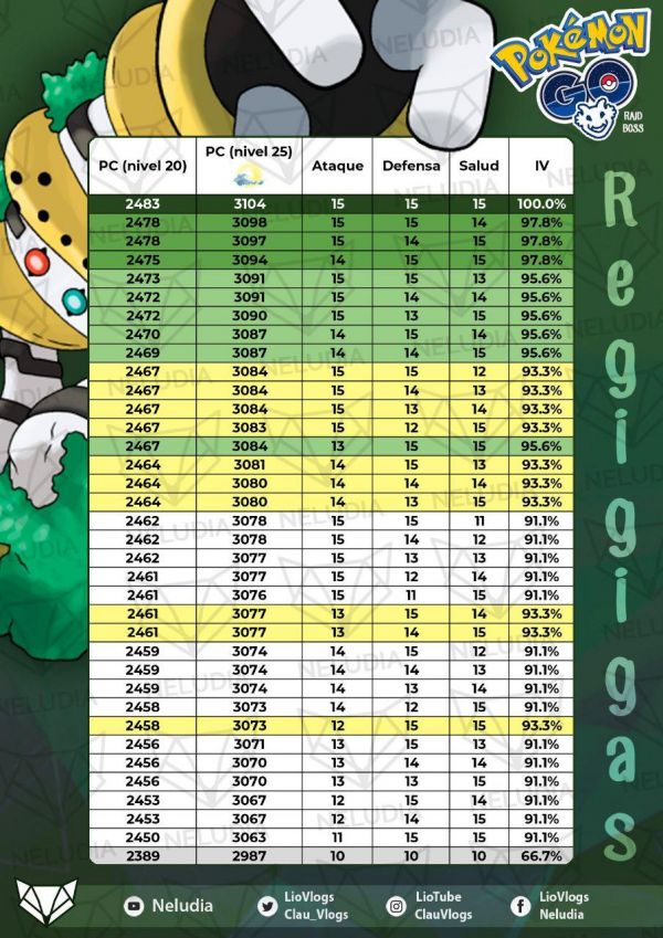 Tabla de Iv que contiene todos los IV de Regigigas en Pokemon Go