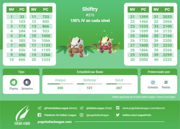 Tabla IV Shiftry Community Day Seedot