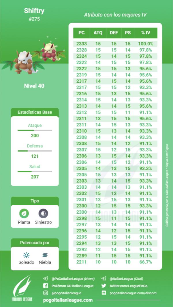 Tabla IV Shiftry nivel 40 Pokemon Go
