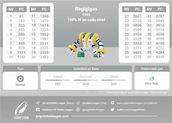 Tabla de IV que contiene todos los IV 100 % de cada nivel de Regigigas en Pokemon Go
