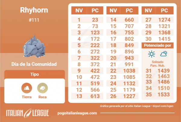 Tabla de IV que contiene todos los detalles de Rhyhorn para el Día de la Comunidad