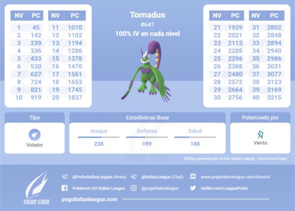 Tabla de IV que contiene todos los IV 100 % de cada nivel de Tornadus en Pokemon Go