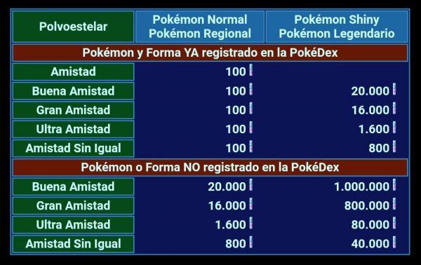 Tabla que explica los costes en los intercambios entre amistades en Pokémon Go