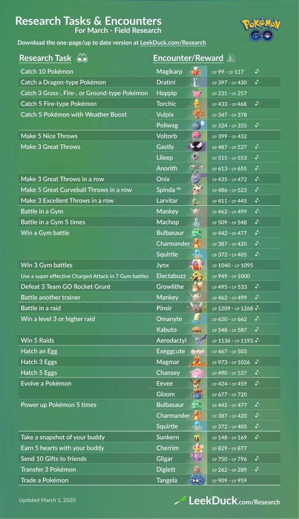 Infografía que resume todos los detalles de las investigaciones de campo y las recompensas en Marzo del 2020 en Pokémon Go
